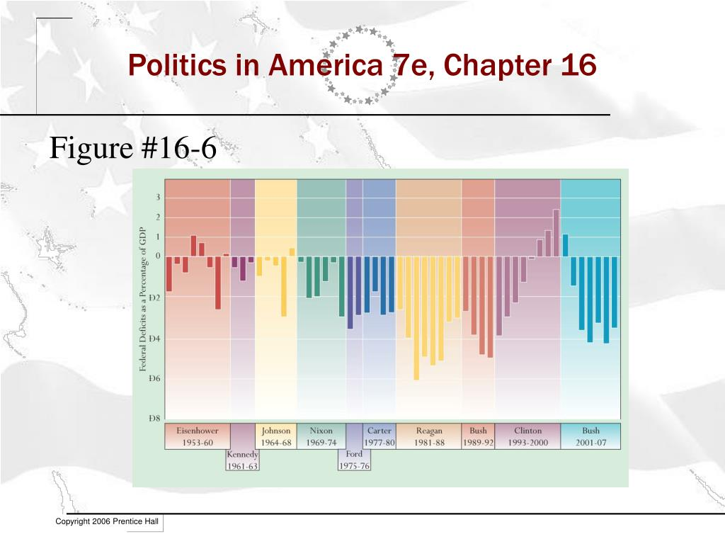 Politics in America 7e, Chapter 16