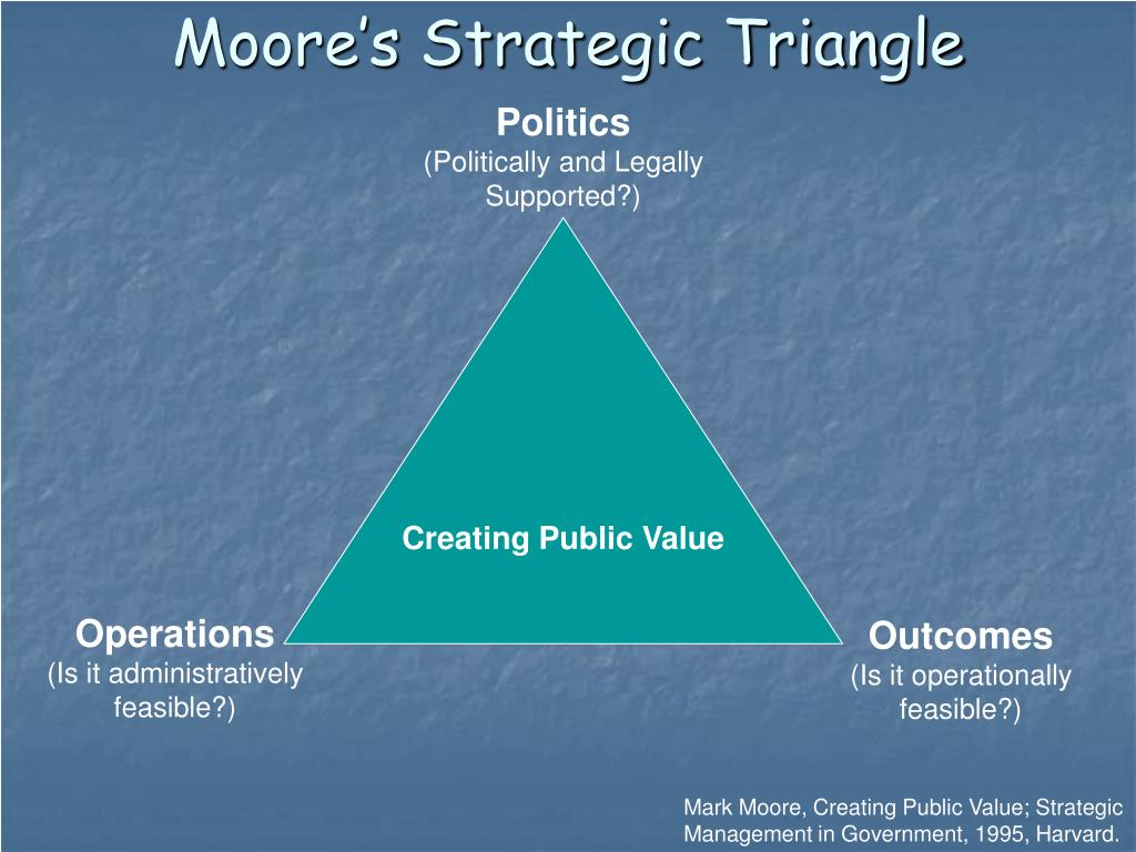 Moore's Strategic Triangle
