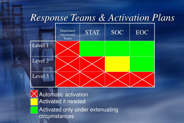 Response Teams & Activation Plans