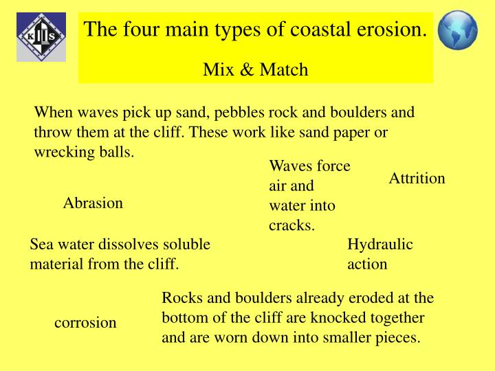 The four main types of coastal erosion.