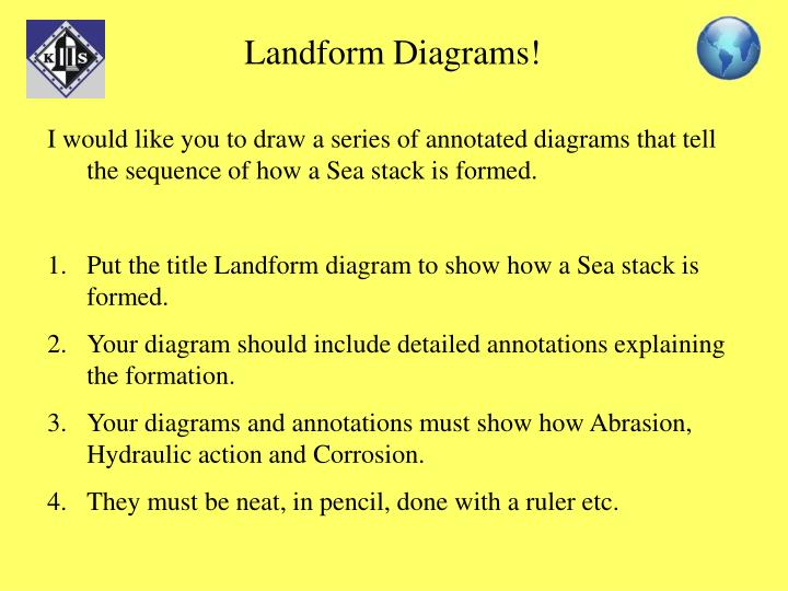 Landform Diagrams!