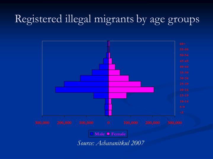 Registered illegal migrants