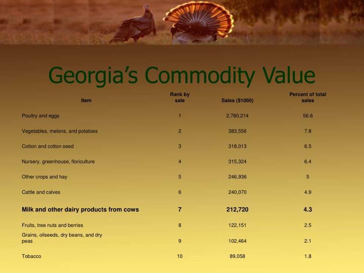 Georgia's Commodity Value