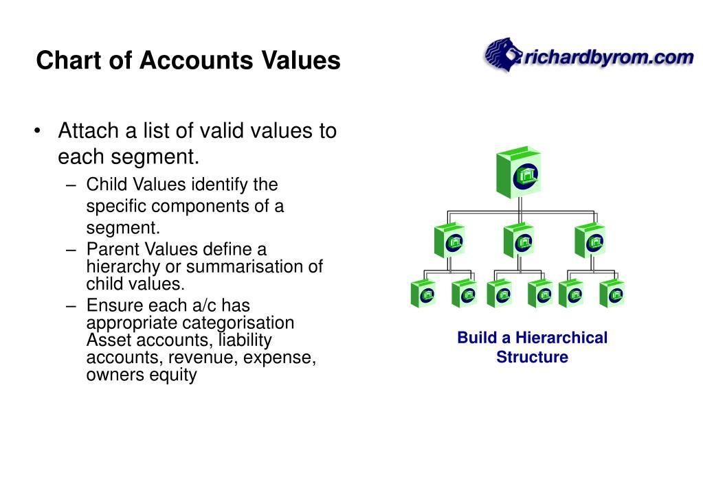 Chart of Accounts Values