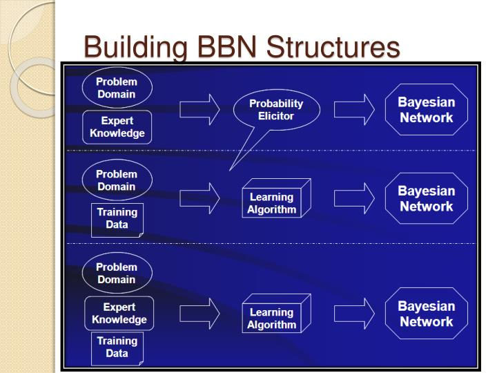 Building BBN Structures