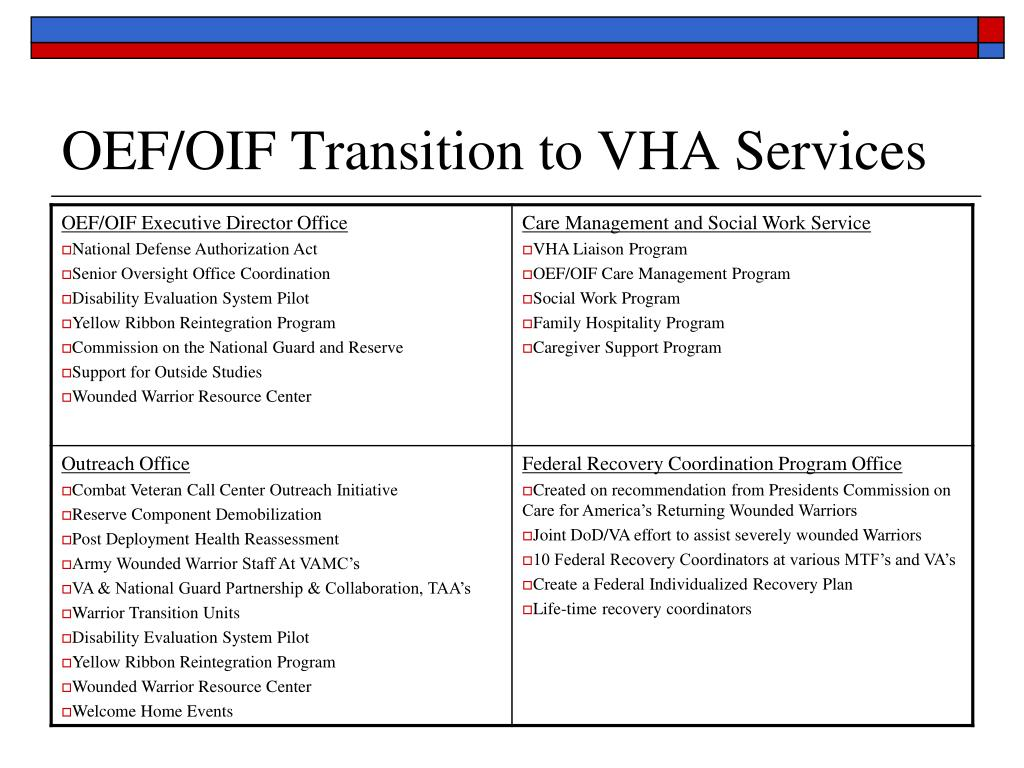 OEF/OIF Transition to VHA Services