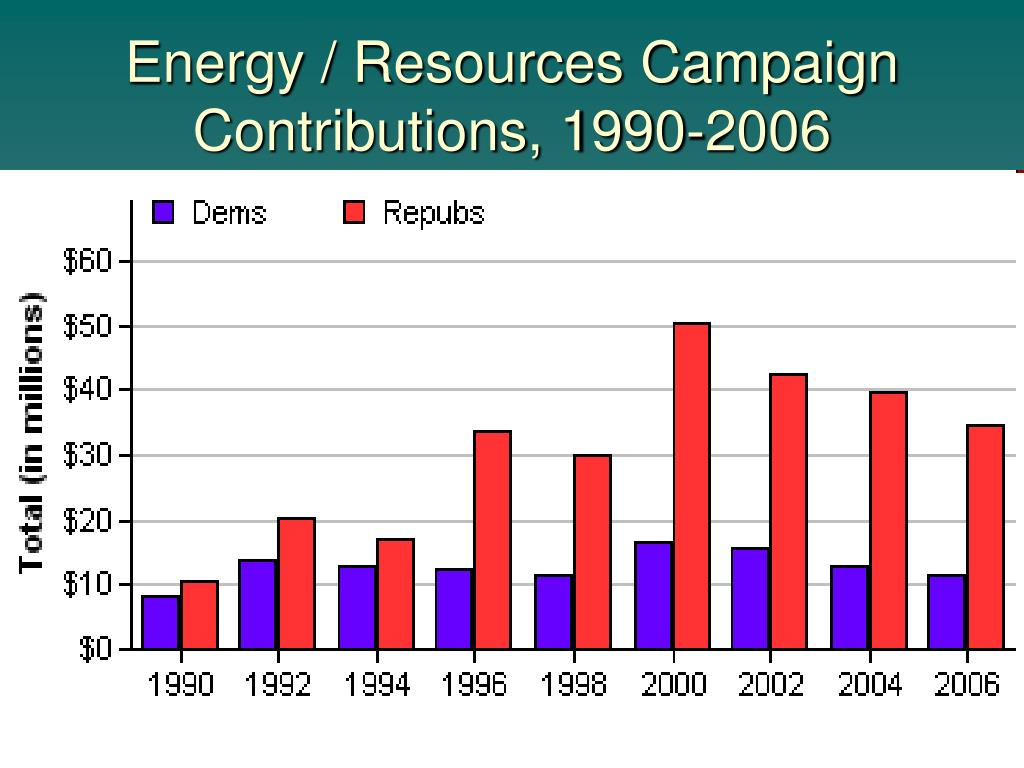 Energy / Resources Campaign Contributions, 1990-2006