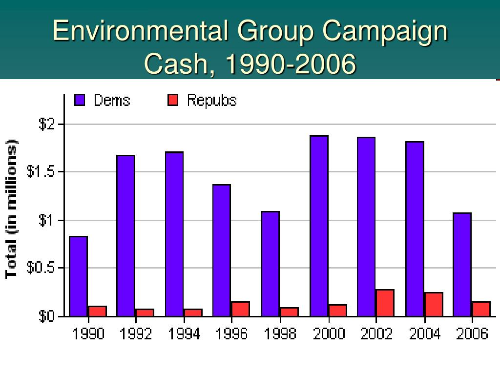 Environmental Group Campaign Cash, 1990-2006