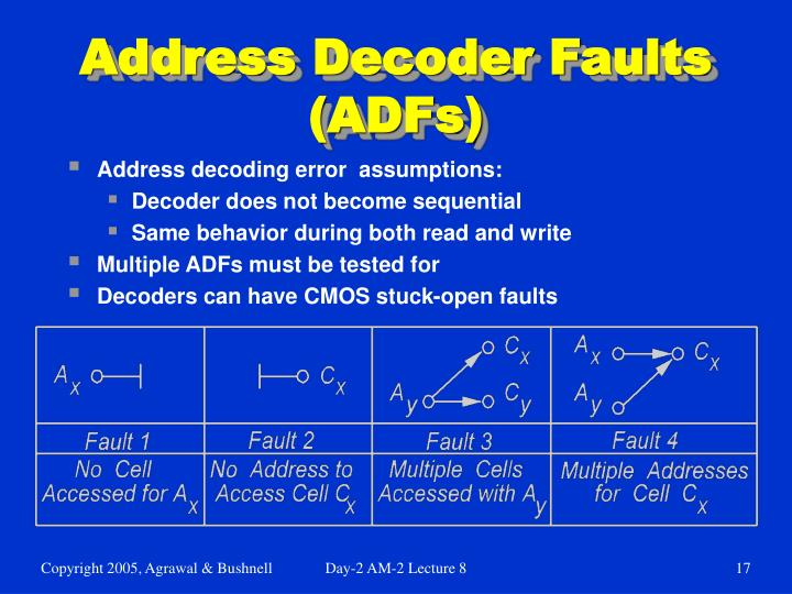 Address Decoder Faults (ADFs)