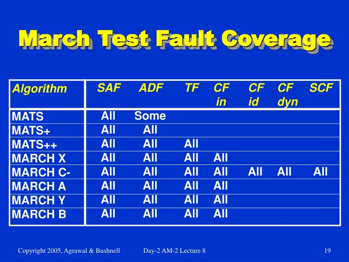 March Test Fault Coverage