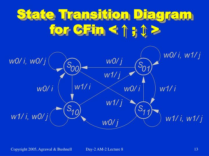 State Transition Diagram for CFin < ↑ ; ↕ >