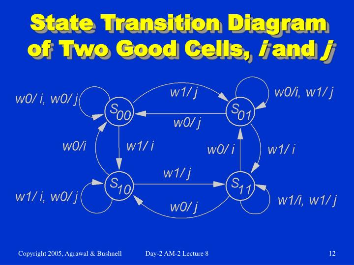 State Transition Diagram of Two Good Cells,