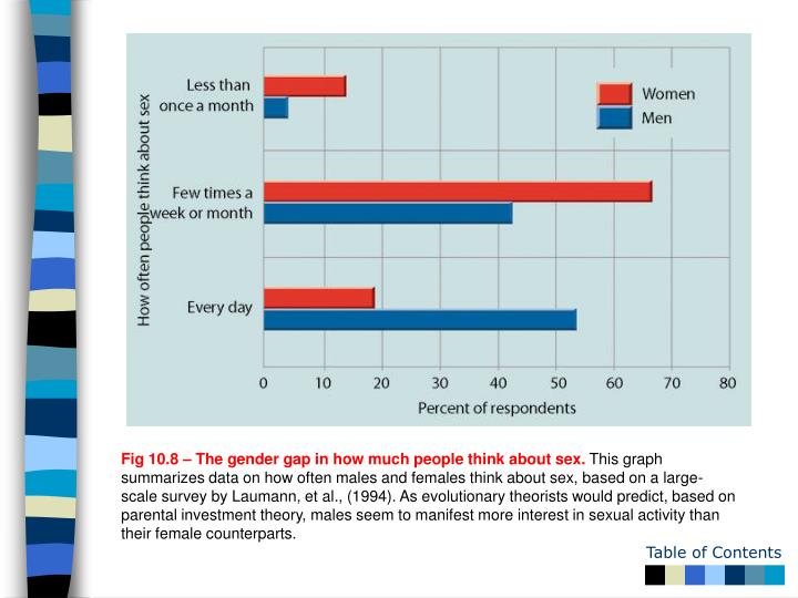 Fig 10.8 – The gender gap in how much people think about sex.
