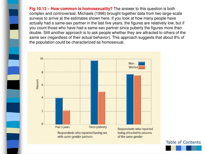 Fig 10.13 – How common is homosexuality?