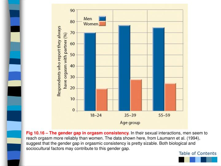 Fig 10.16 – The gender gap in orgasm consistency.