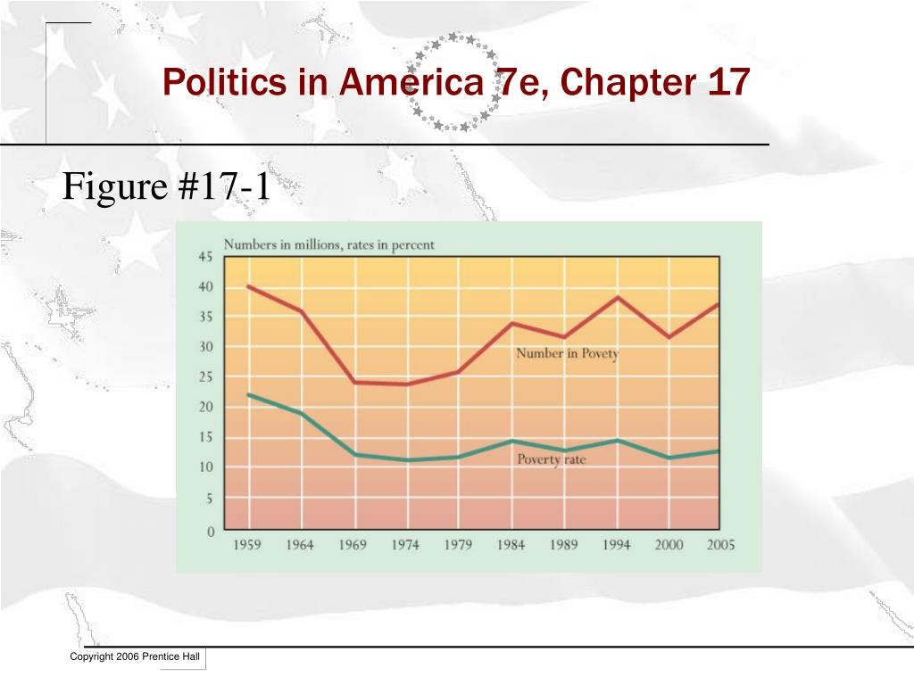 politics in america 7e chapter 17