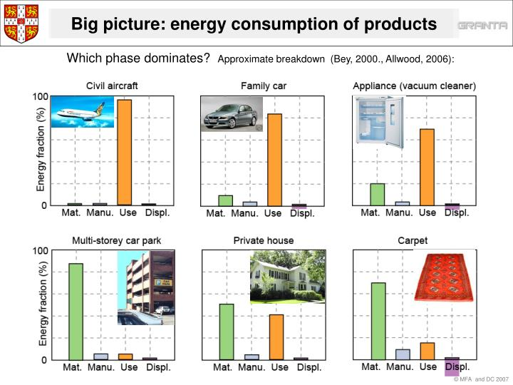 Big picture: energy consumption of products