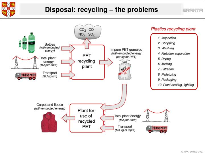 Disposal: recycling – the problems