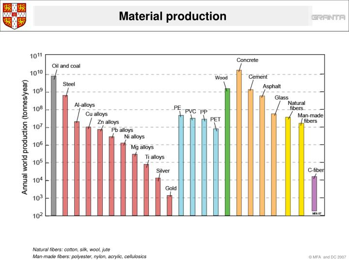 Material production