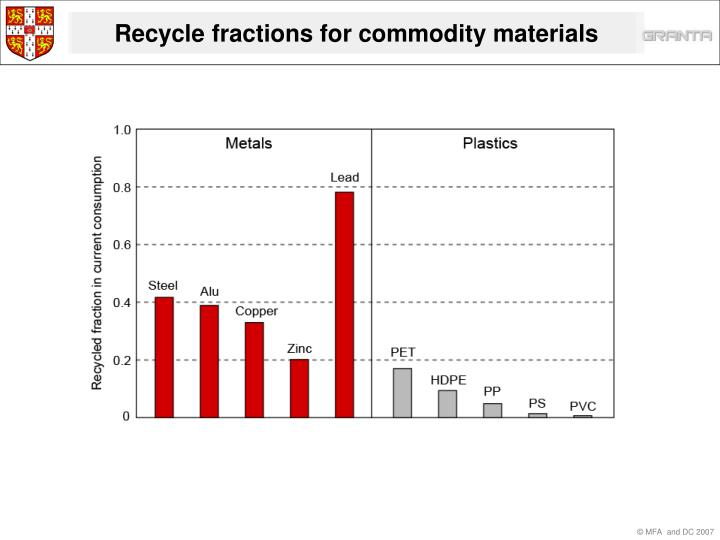 Recycle fractions for commodity materials
