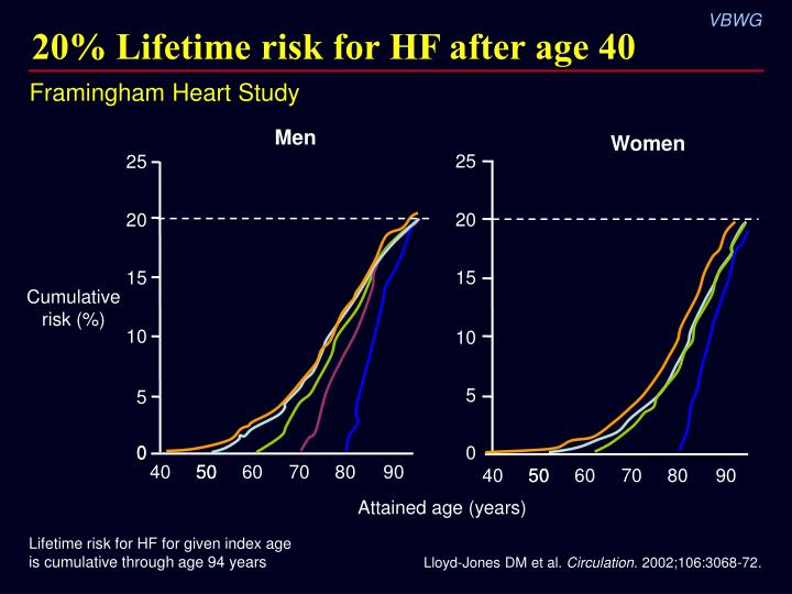 20 lifetime risk for hf after age 40