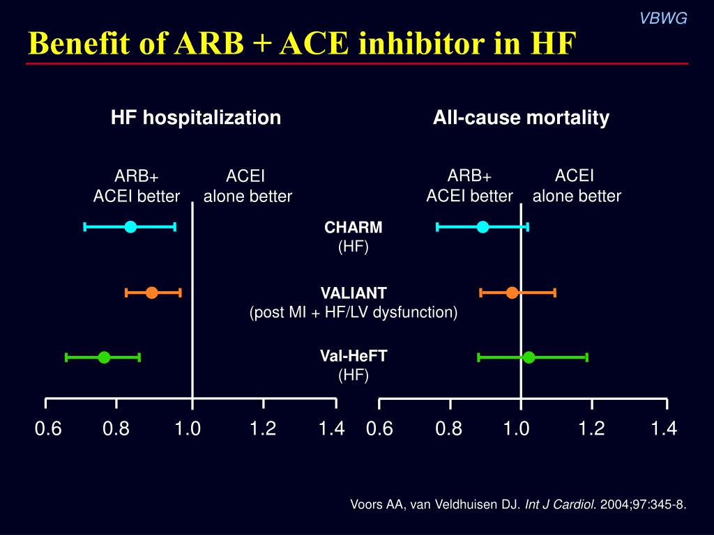 Benefit of ARB + ACE inhibitor in HF