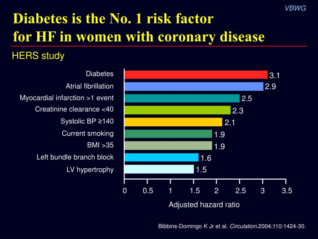 Diabetes is the No. 1 risk factor
