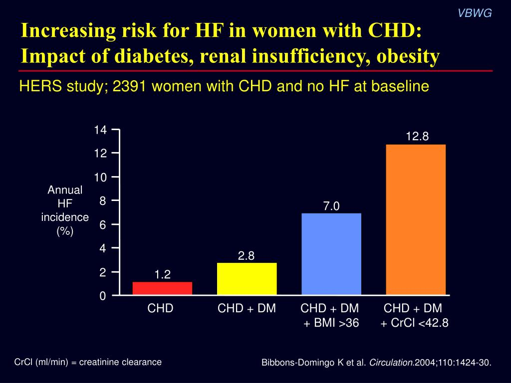 Increasing risk for HF in women with CHD: Impact of diabetes, renal insufficiency, obesity