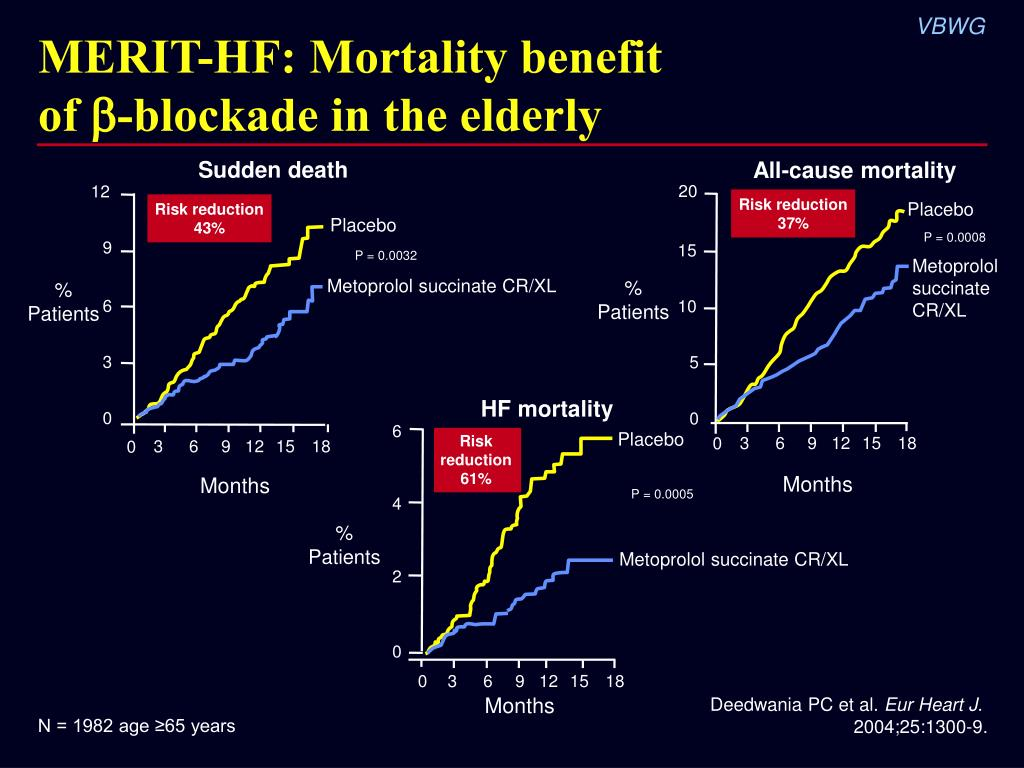 MERIT-HF: Mortality benefit
