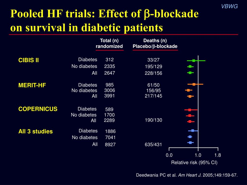 Pooled HF trials: Effect of -blockade