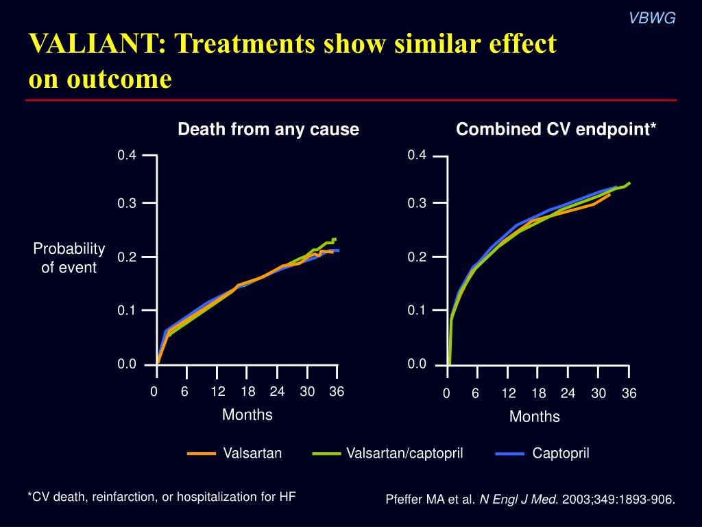 VALIANT: Treatments show similar effect