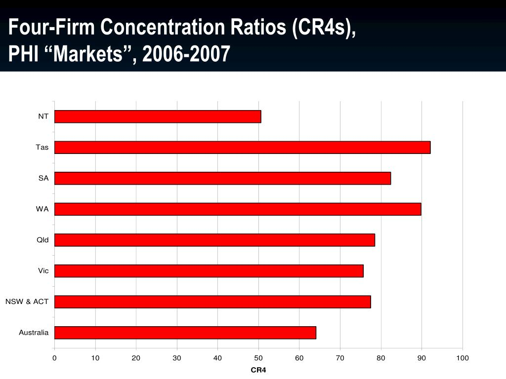"Four-Firm Concentration Ratios (CR4s), PHI ""Markets"", 2006-2007"