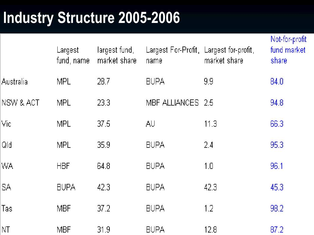 Industry Structure 2005-2006