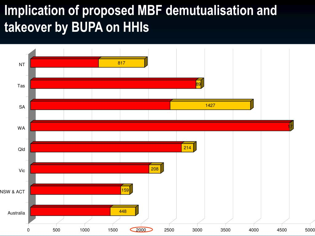 Implication of proposed MBF demutualisation and takeover by BUPA on HHIs