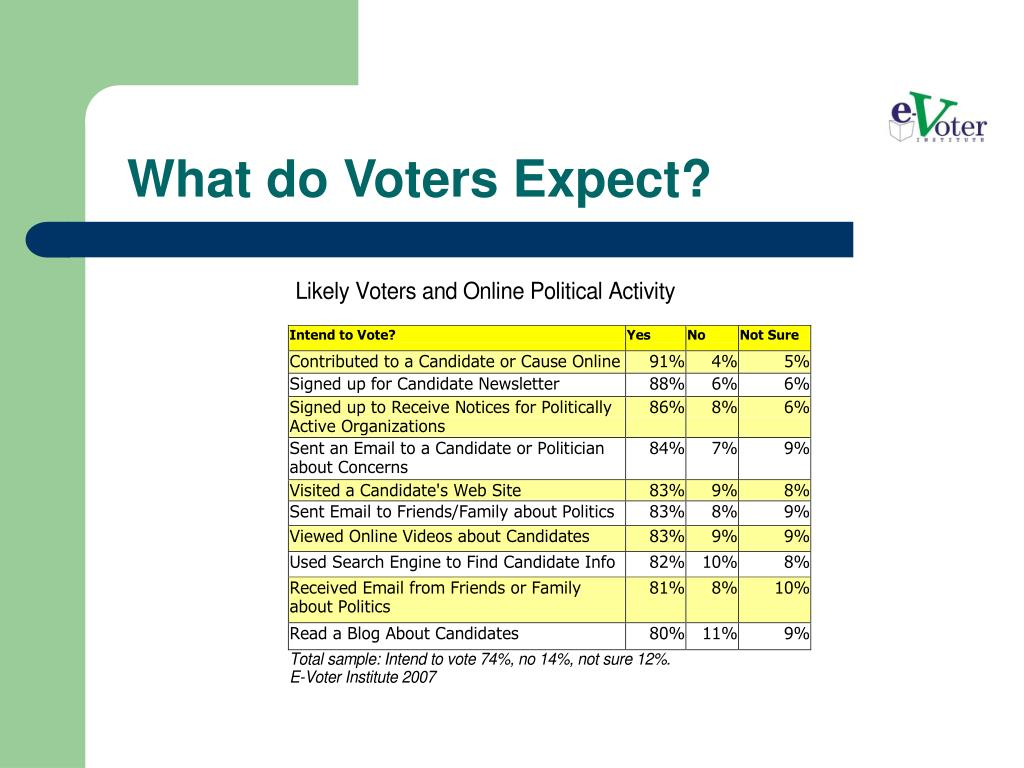 What do Voters Expect?