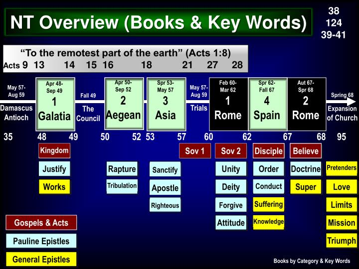 Nt overview books key words