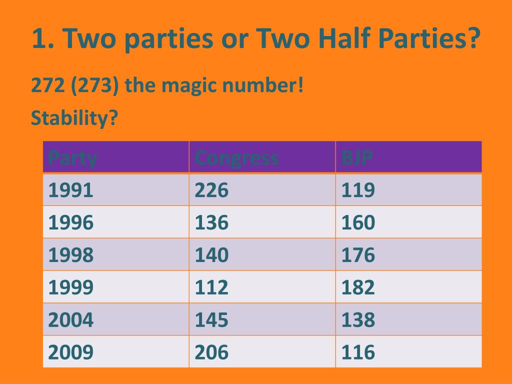 1. Two parties or Two Half Parties?