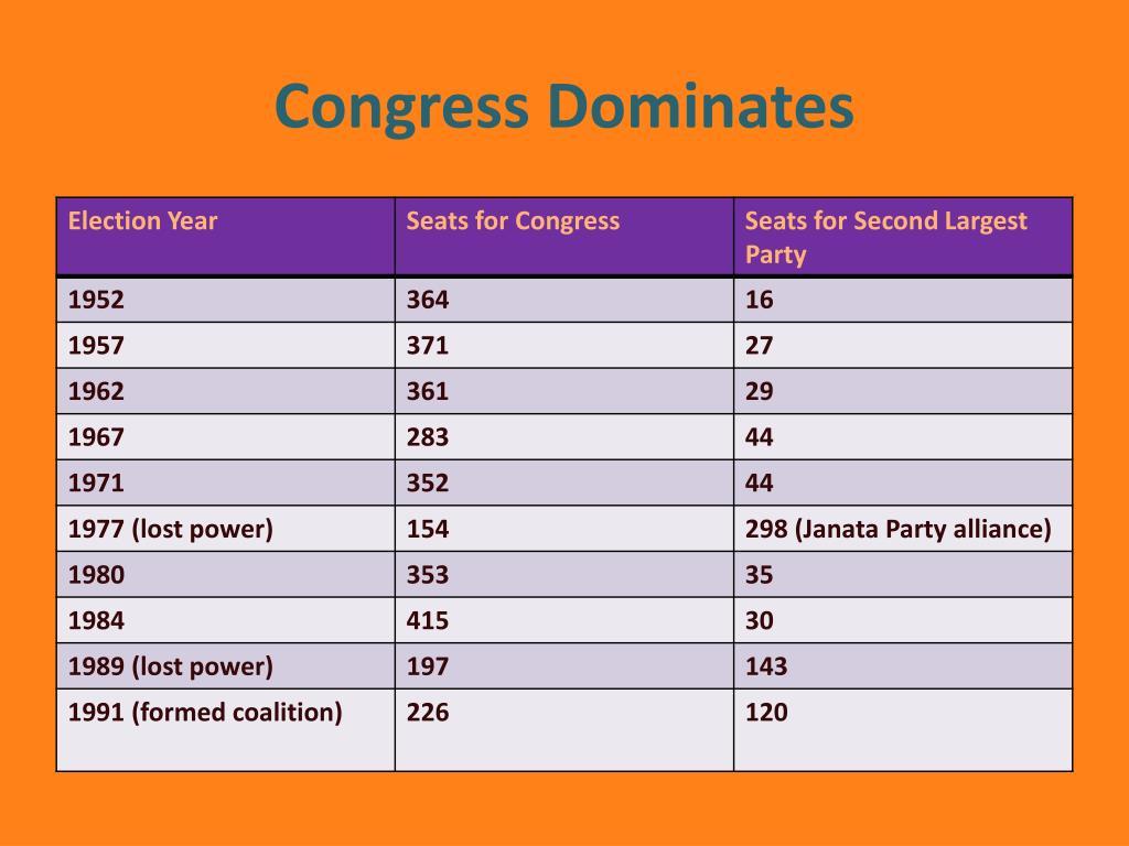 Congress Dominates