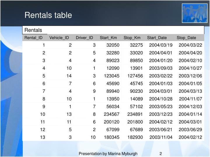 Rentals table
