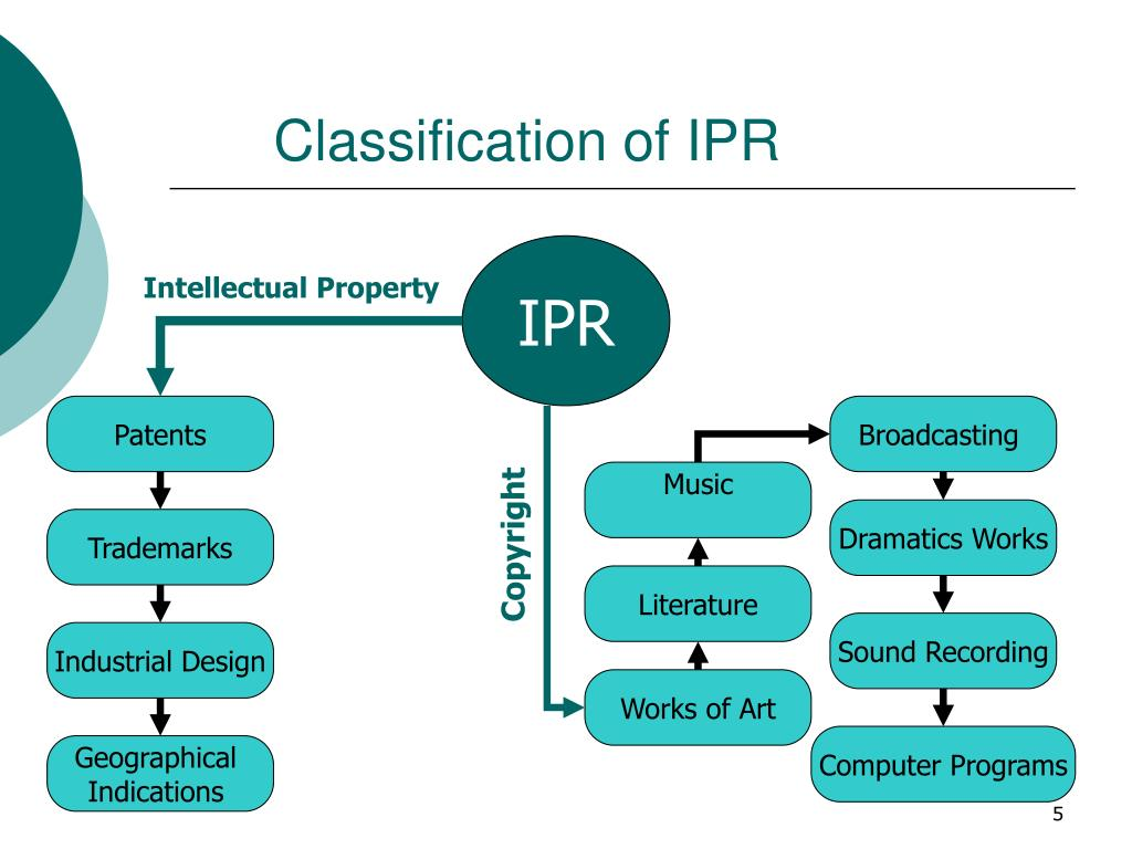 Classification of IPR