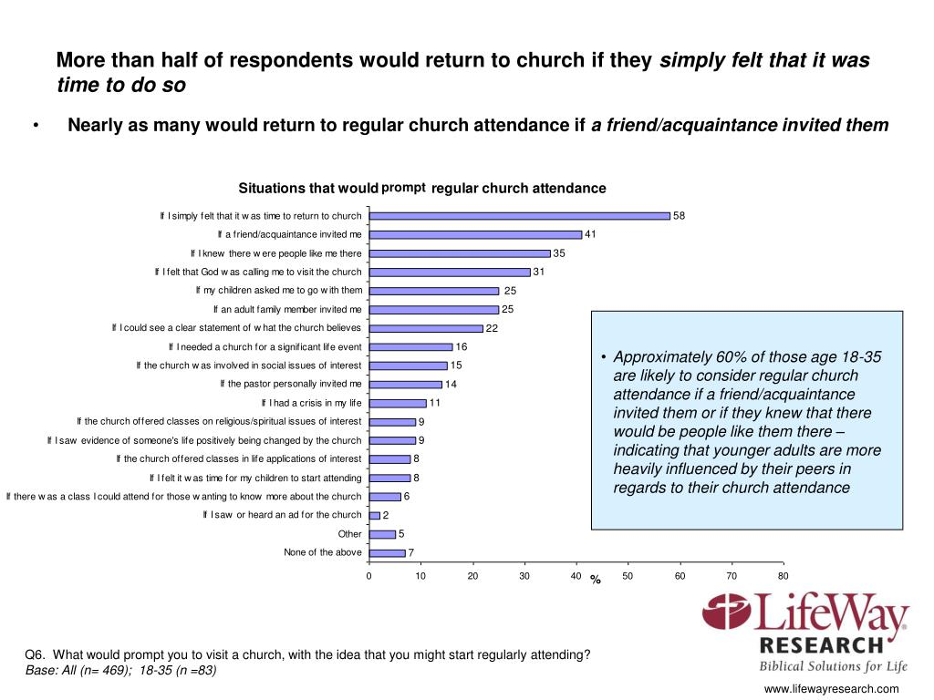 More than half of respondents would return to church if they
