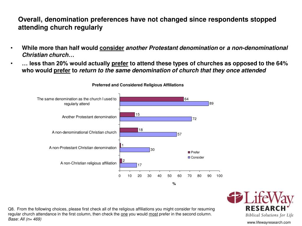 Overall, denomination preferences have not changed since respondents stopped attending church regularly