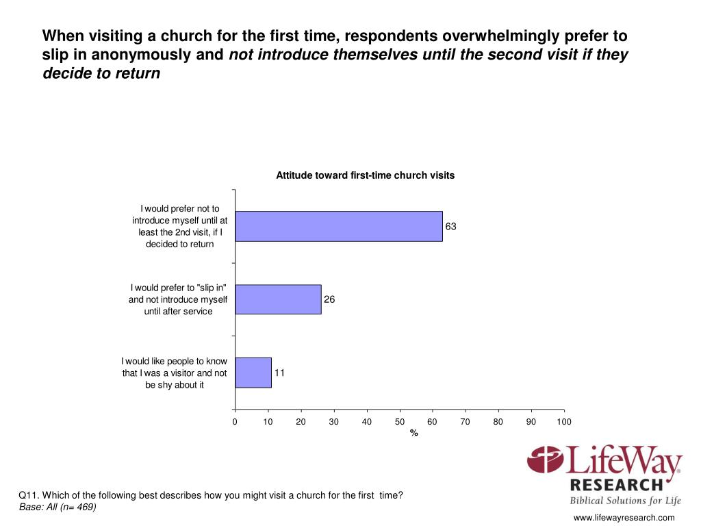 When visiting a church for the first time, respondents overwhelmingly prefer to slip in anonymously and