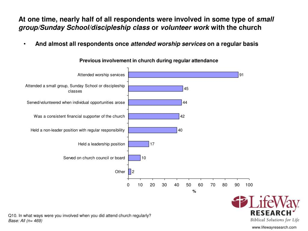 At one time, nearly half of all respondents were involved in some type of