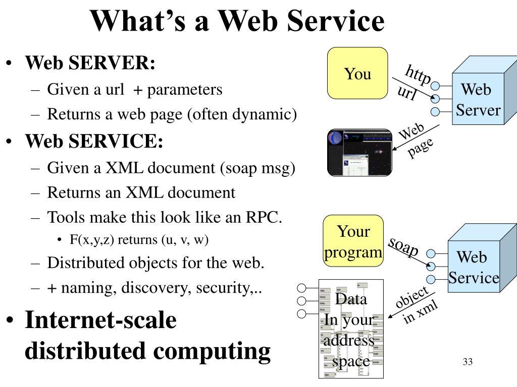 What's a Web Service