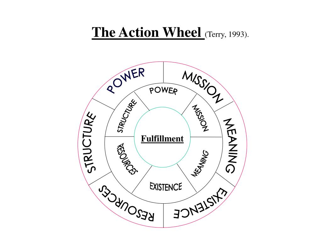 The Action Wheel
