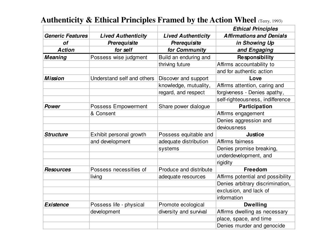 Authenticity & Ethical Principles Framed by the Action Wheel