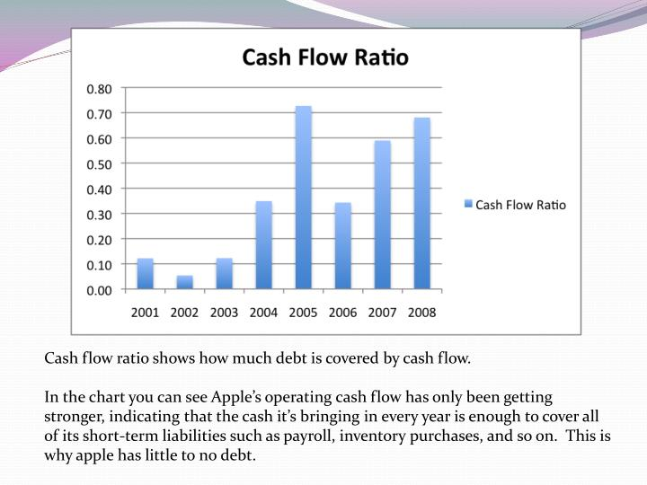 Cash flow ratio shows how much debt is covered by cash flow.