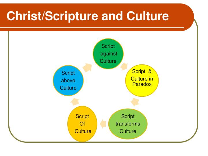 Christ/Scripture and Culture