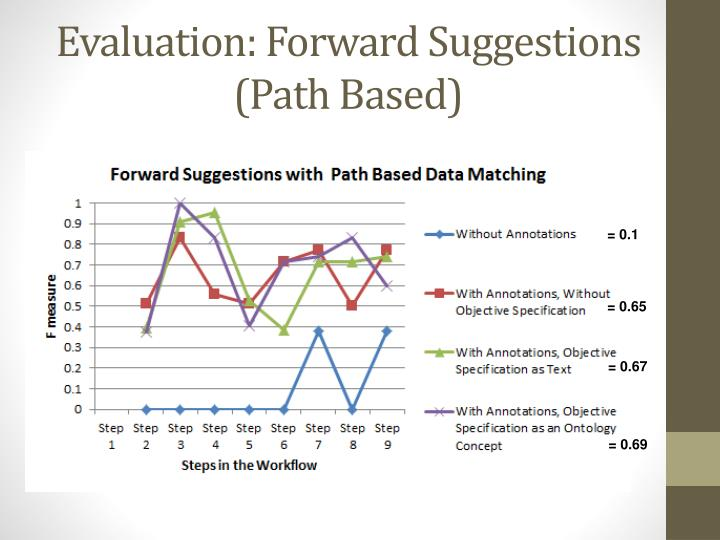 Evaluation: Forward Suggestions (Path Based)